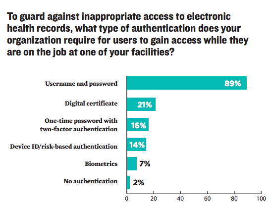 EHR Authentication Statistics