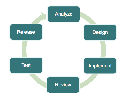 PCI Software Development Cycle