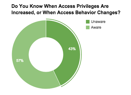 Access Privileges