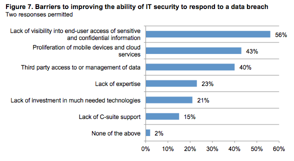 Barriers to Improving IT Security