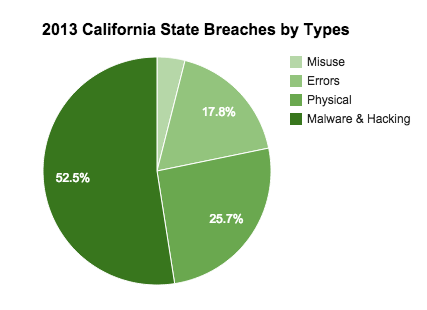 California Data Breach Types