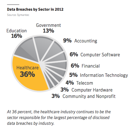 Data Breaches by Sector