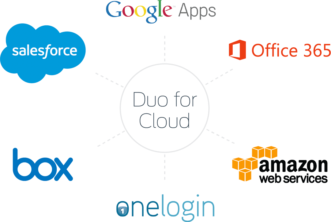 Strong Authentication for Cloud Apps