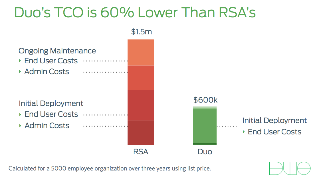 Duo vs. RSA TCO: 60% Lower
