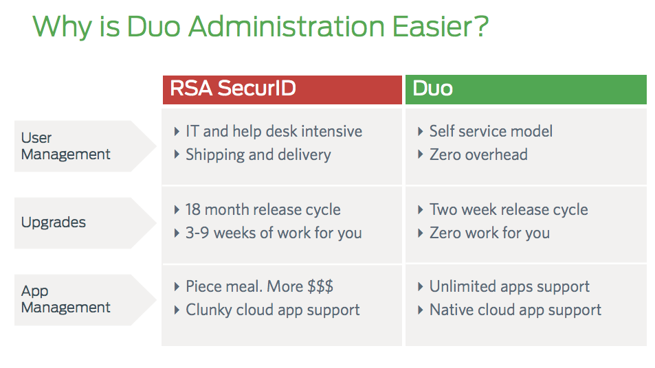 Duo vs. RSA: Easier to Administer