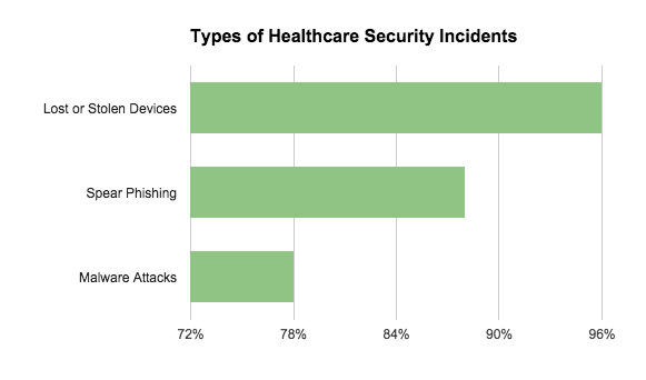 Types of Healthcare Security Incidents