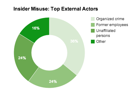 Insider external actors