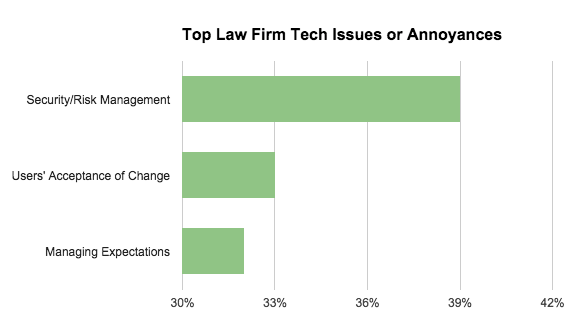 Law Firm Tech Issues