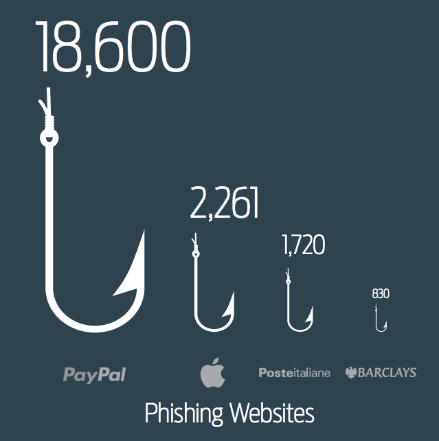 Phishing Websites