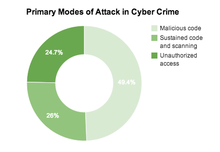 Primary Modes of Attack in Cyber Crime