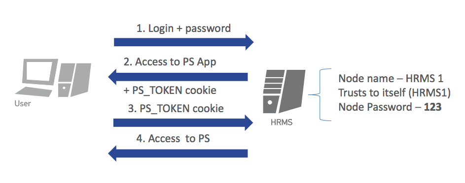 Peoplesoft authentication vulnerabilities affect higher ed apps peoplesoft single sign on security ccuart Images