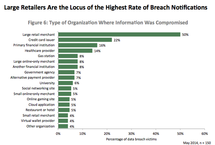 Retail Breach Graph
