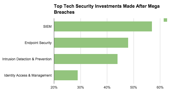 Top Security Investments
