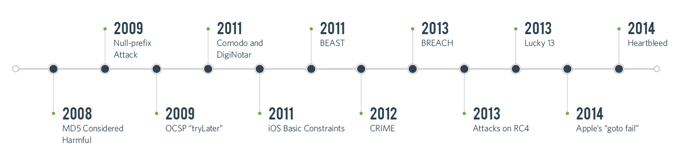 SSL/TLS Breach Timeline