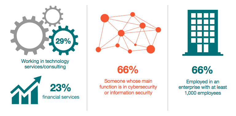 State of Cybersecurity - RSAC 2015
