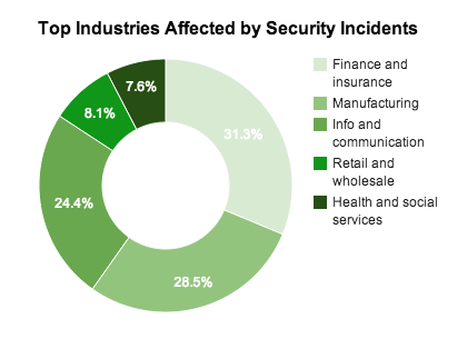 Top Industries Affected by Security Incidents