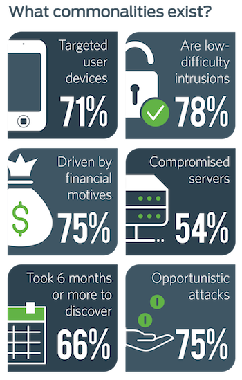 Commonalities in Data breaches