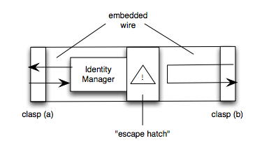 Password Bracelet Schematic