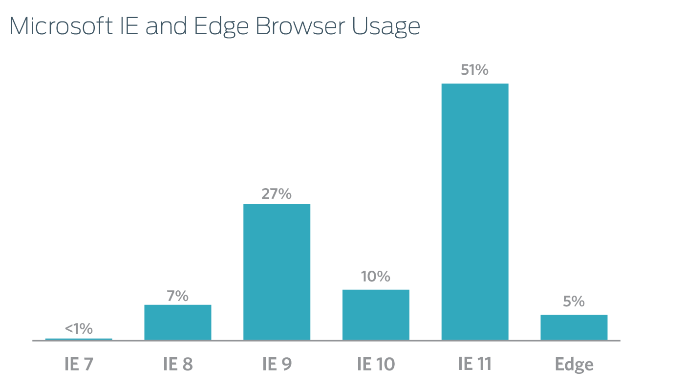 IE and Edge Usage