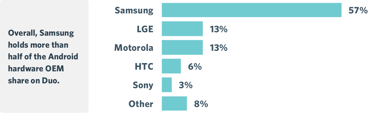 Android OEM Distribution
