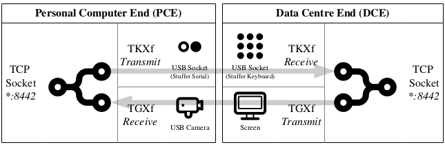 The architecture diagram for the duplex TCP stream
