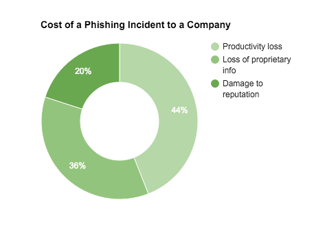 Cost of a Phishing Attack