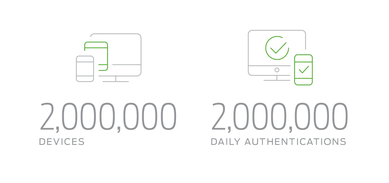 Duo's Devices and Authentications