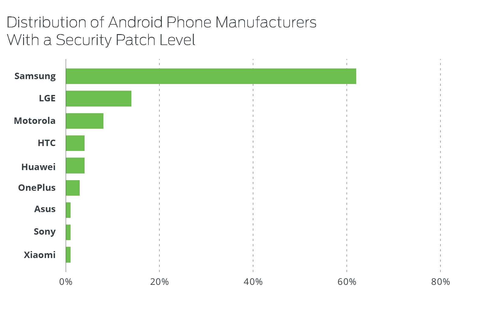 Distribution of Android Phone Manufacturers With a Security Patch Level
