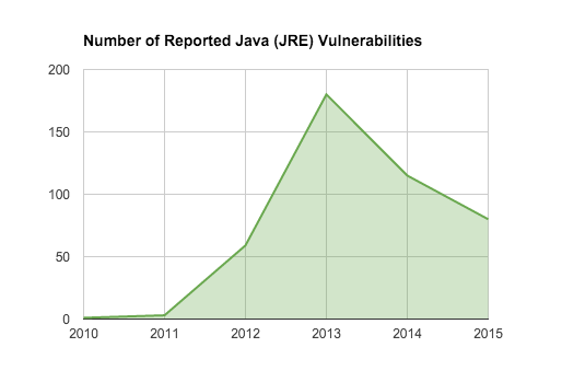 Java Vulnerabilities Over Time
