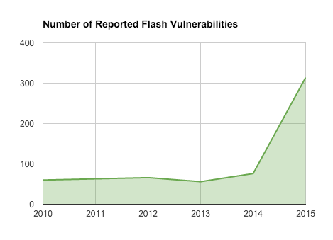 Number of Reported Flash Vulnerabilities