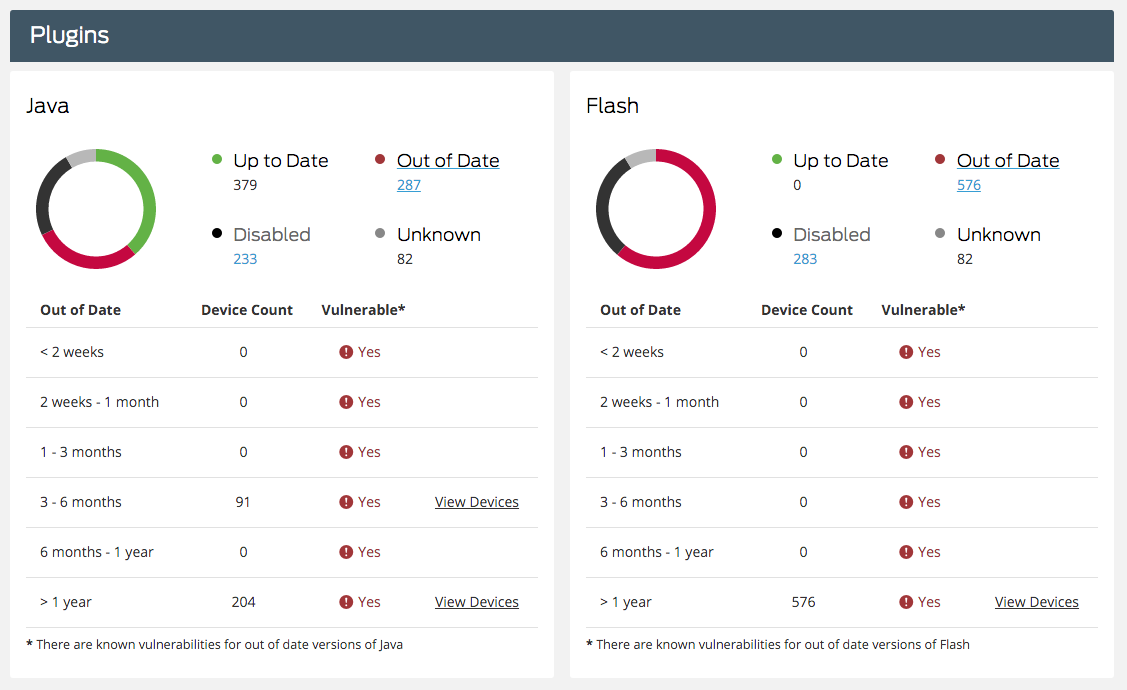 Duo's Device Analysis Dashboard