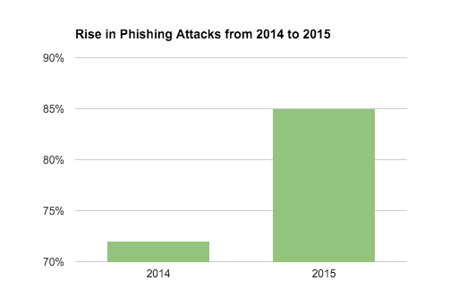 Rise in Phishing Attacks