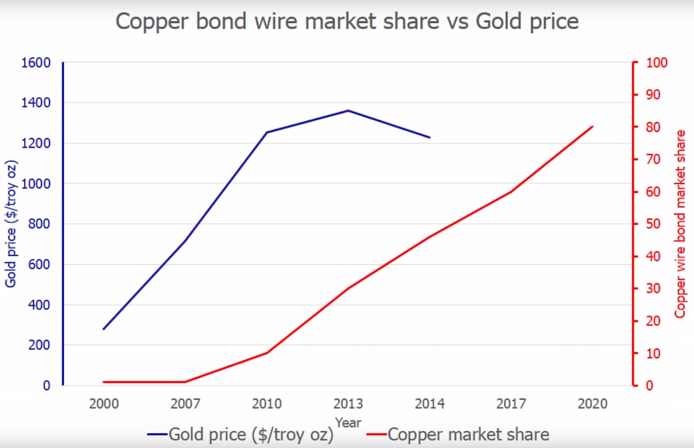 Copper Bond Wire Market