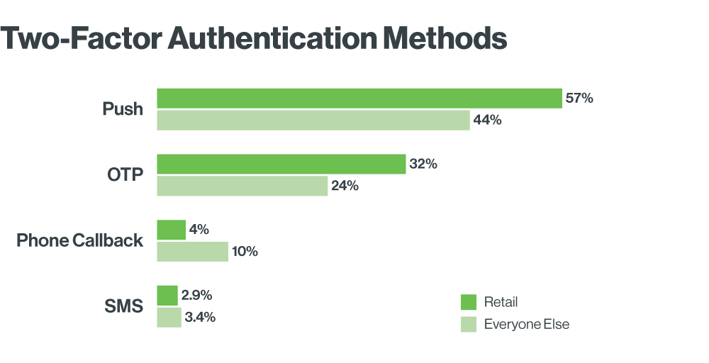 Duo's Two-Factor Authentication Methods in the Retail Industry