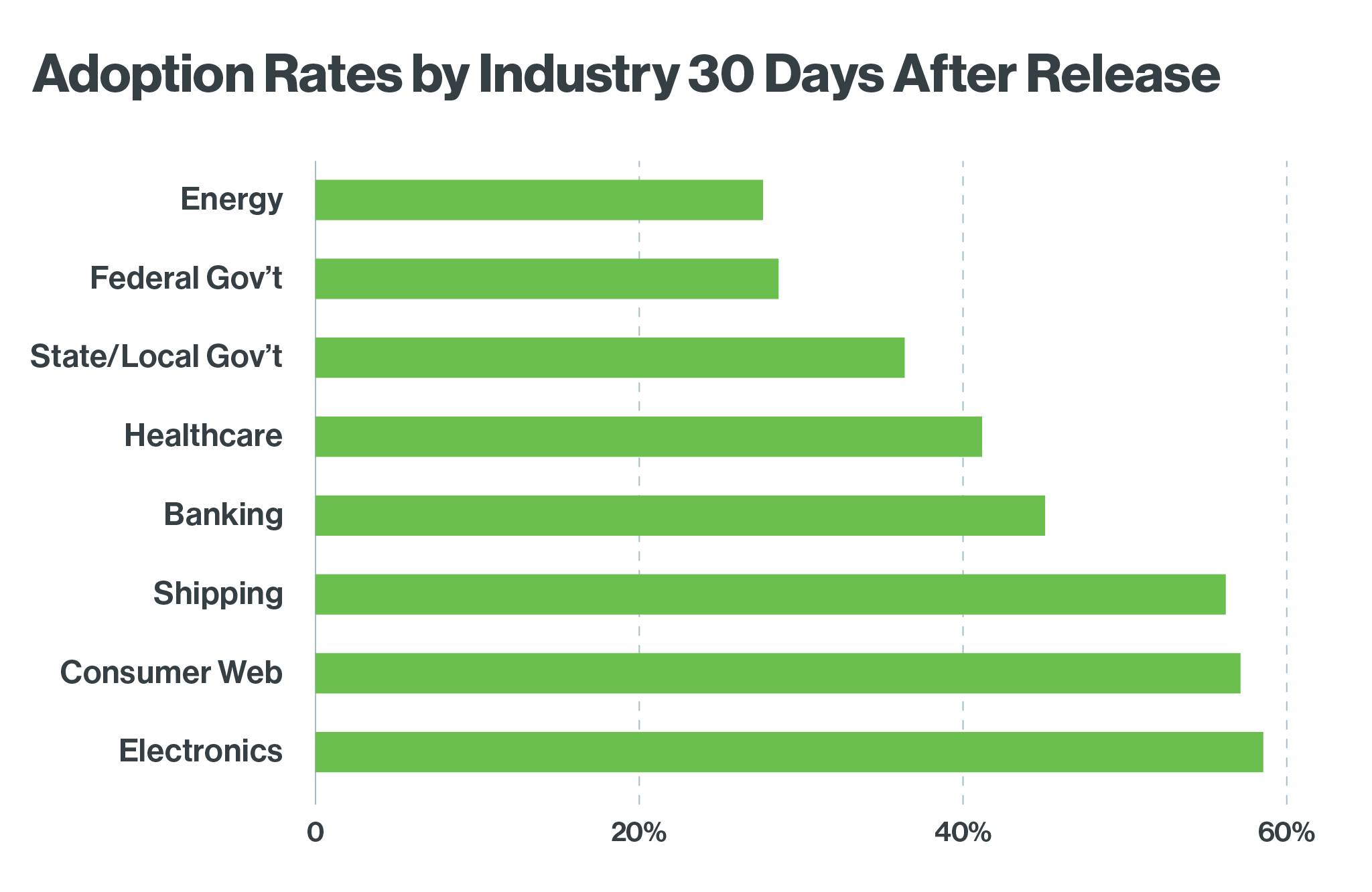 Adoption Rates by Industry