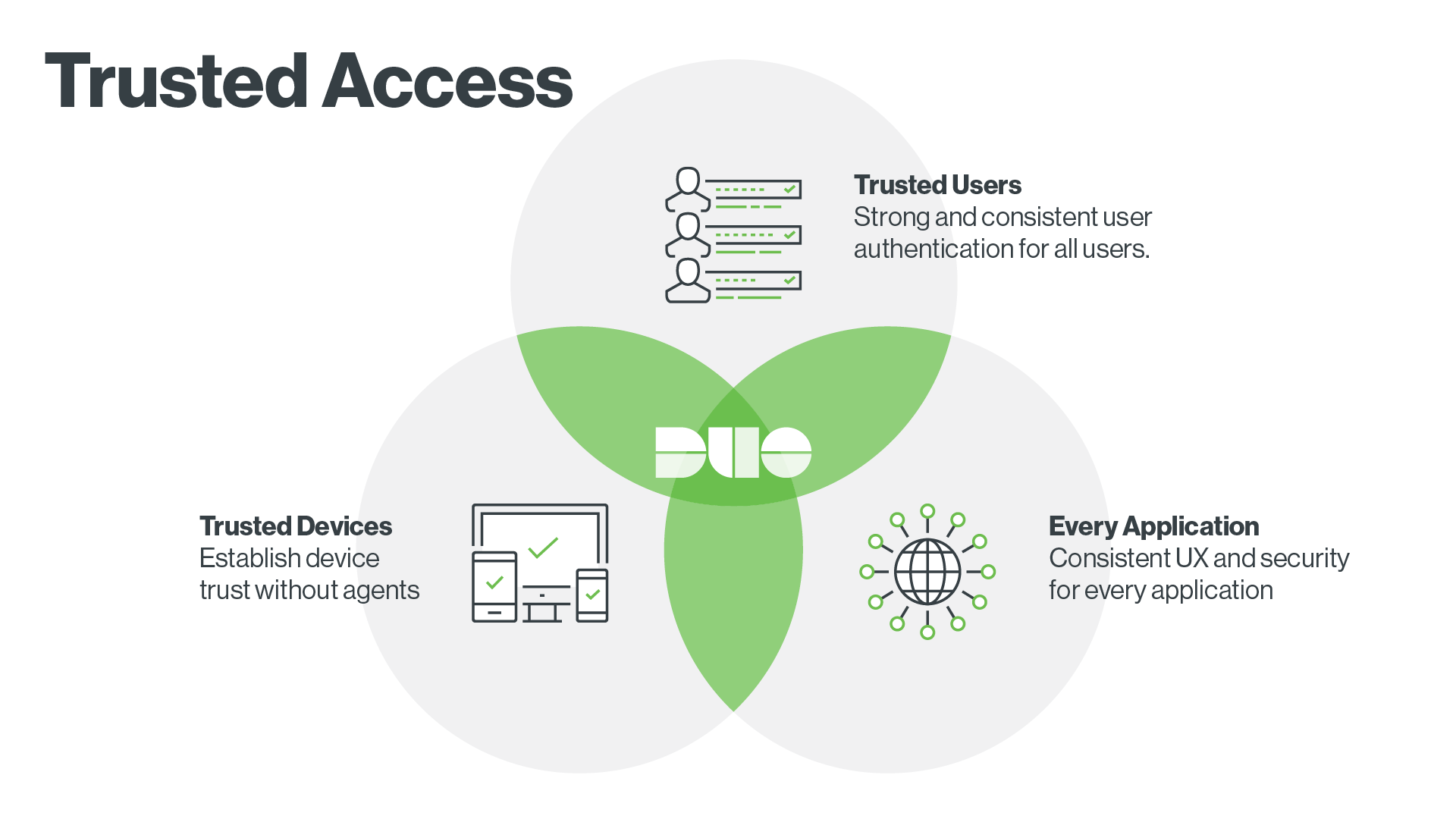 Duo's Trusted Access Model