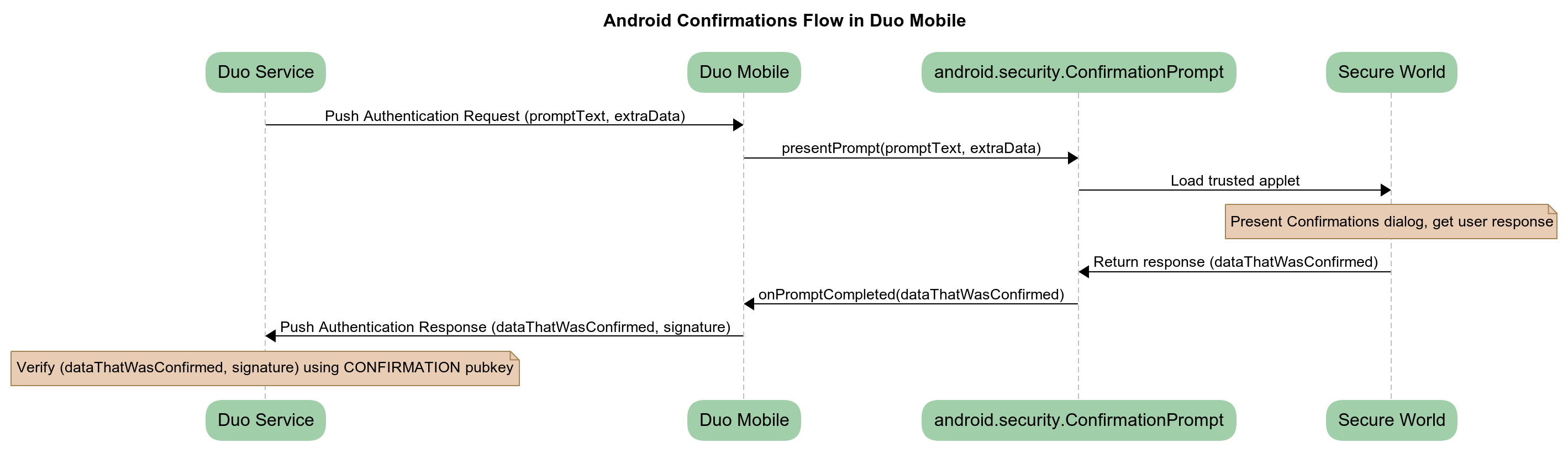 Humans Only: Duo Mobile and Android Protected Confirmation