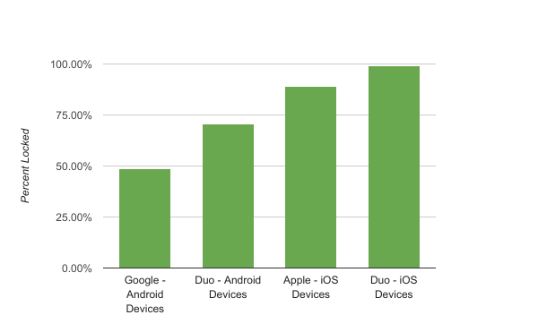 Percent of Android and iOS Devices Locked