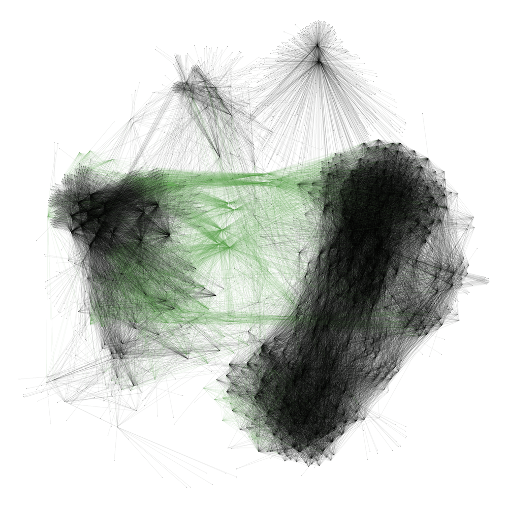 Mapping Social Networks With Gephi | Duo Security