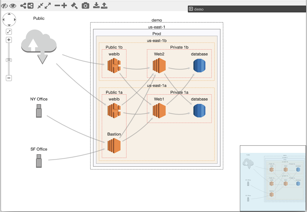 Introducing CloudMapper: An AWS Visualization Tool | Duo