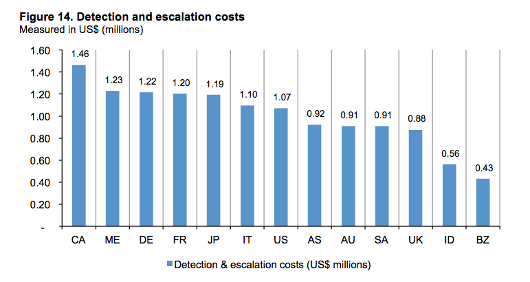 Detection and Escalation Costs