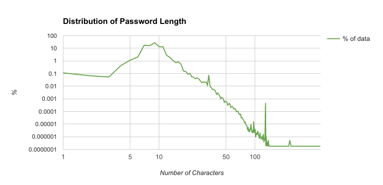 Distribution of Password Length