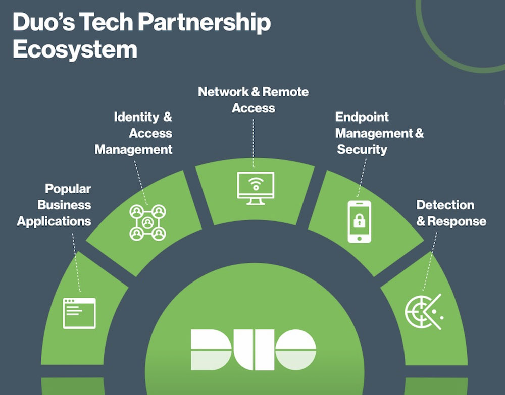 Duo Tech Partnership Ecosystem