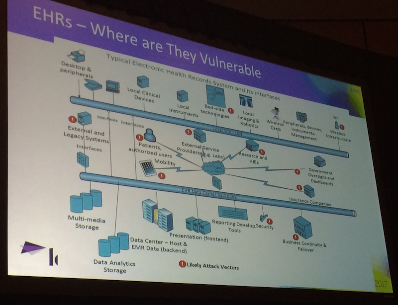 EHR Vulnerabilities Diagram