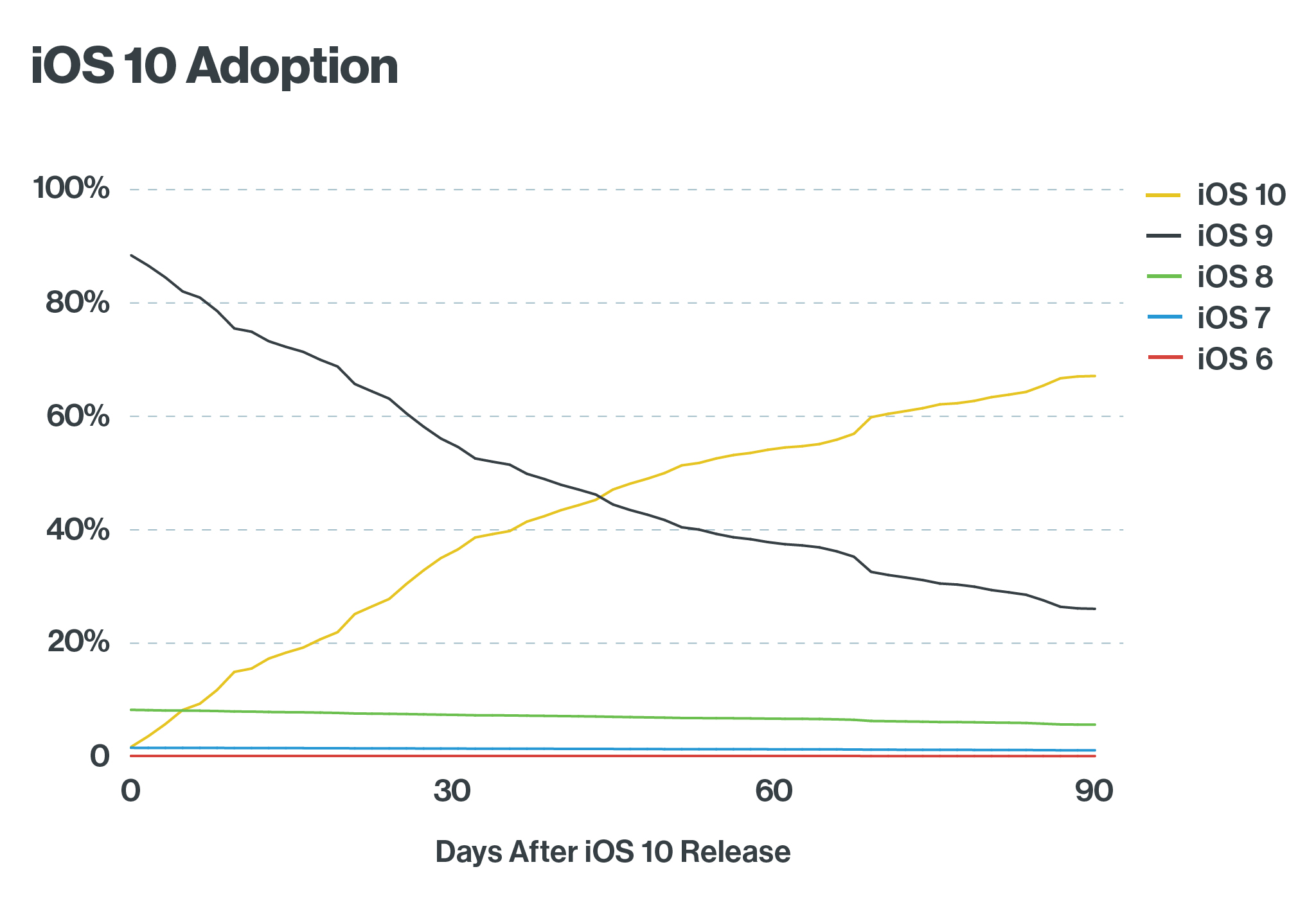 iOS 10.1 vs. 10.0 Adoption