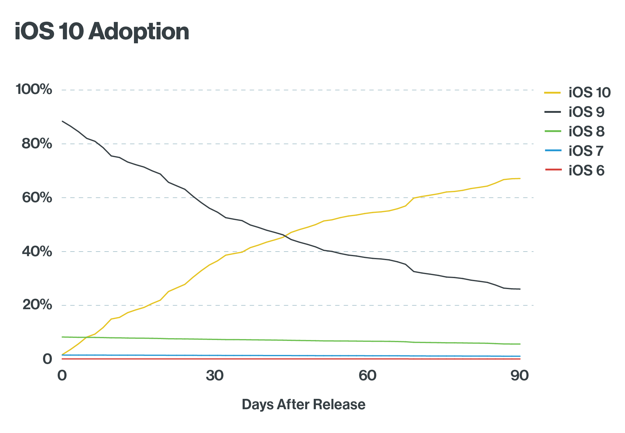 iOS 10 Adoption