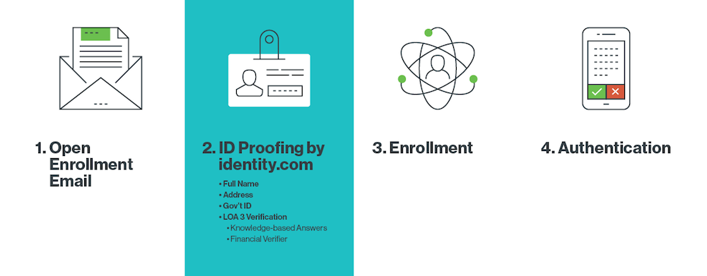 Duo and Identity.com's ID Proofing Diagram