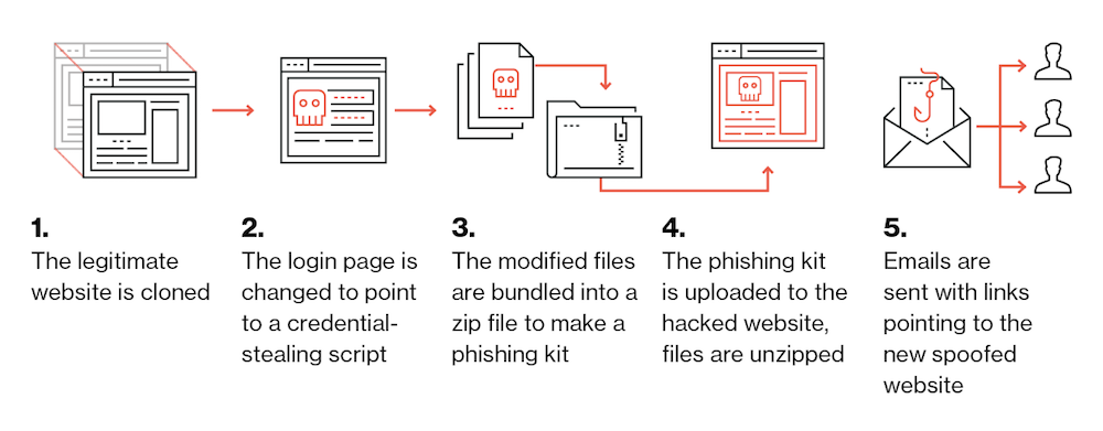 Phish in a Barrel: Hunting and Analyzing Phishing Kits at Scale