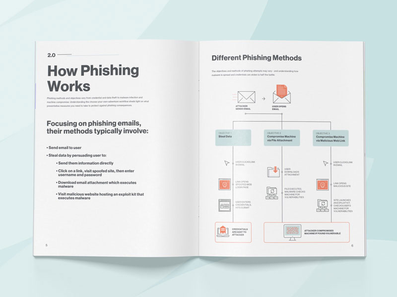 How Phishing Works Diagram