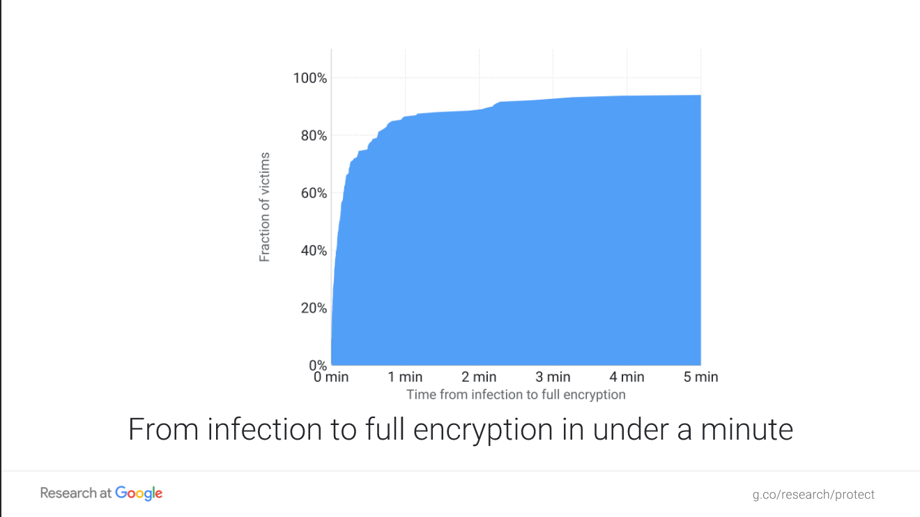 Ransomware Time from Infection to Encryption